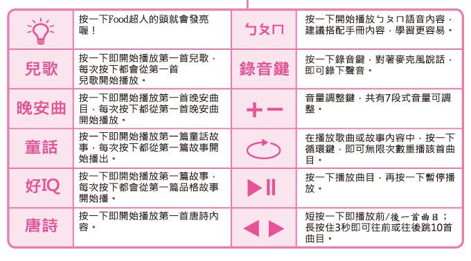 寶貝故事機-FOOD超人P3