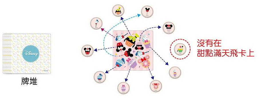 【迪士尼益智教具】玩出專注力-甜點滿天飛 (米奇系列)